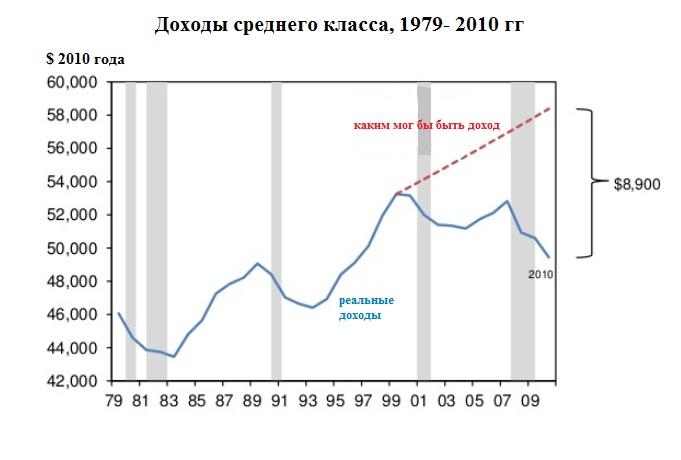 Экономика США: богатым пора делиться, страна идет к новой Великой депрессии