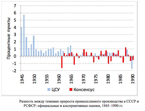 Ложь и статистика: как данные об экономике СССР завысили в три раза