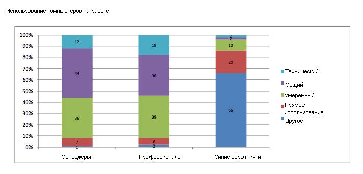 Всемирный банк: экономика России попала в тупик необразованности