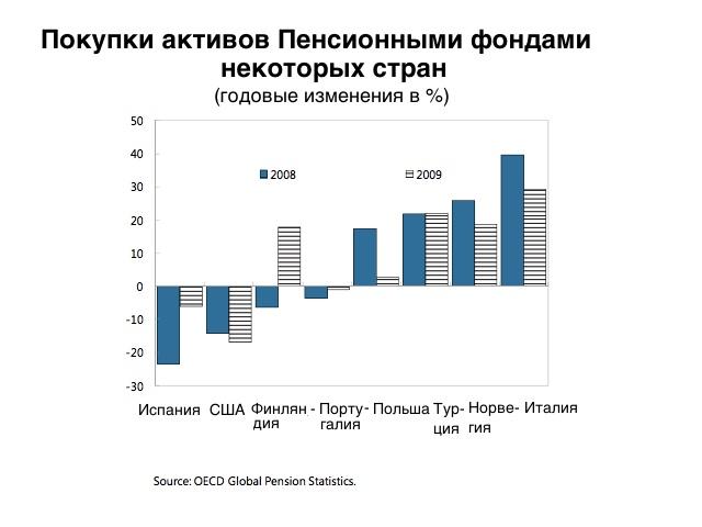 МВФ: стадный инстинкт инвесторов разрушает рынки