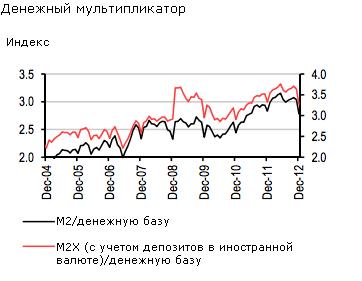 Банк HSBC: рубль укрепится в феврале, но ослабнет к концу года