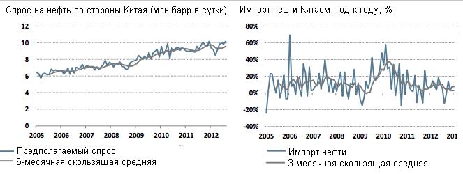 Фонд Рубини: нефть Brent будет стоить более $120 к концу года