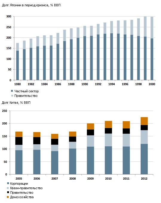 Фонд Рубини: Китай идет по пути Японии