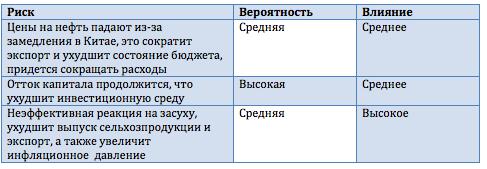 Фонд Рубини: мировую экономику ждет вялый рост, а Россию - девальвация рубля в начале 2013 года