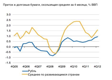 Дно для российской валюты - 33 рубля за $1
