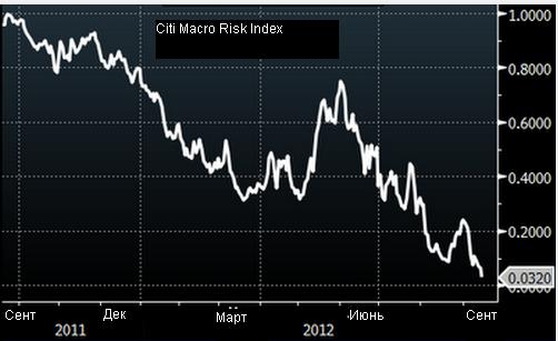 Инвесторы потеряли страх из-за потоков дешевой ликвидности
