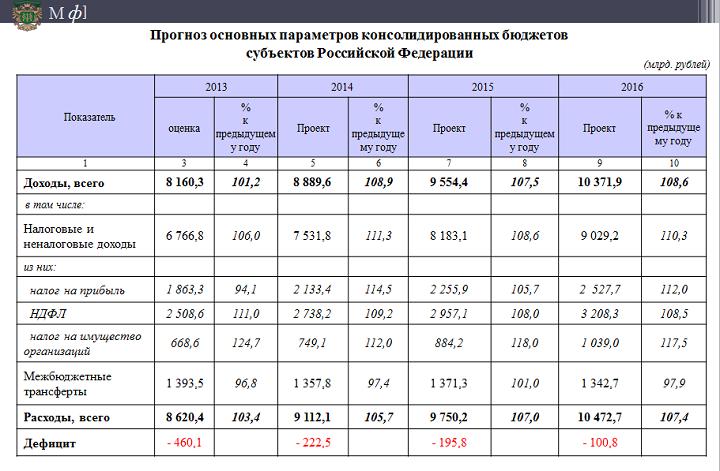 Таблица доходы и поступления средств