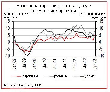 Застой: в 2013 году растут только зарплаты и безработица