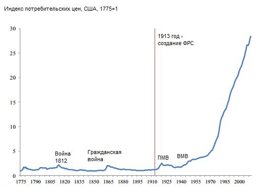 Юбилей ФРС: от Великой до Величайшей депрессии за сто лет