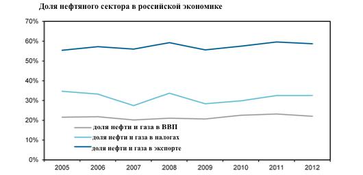 Кремль переживет падение цен на нефть