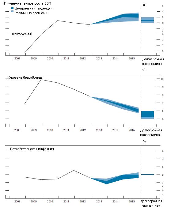 Излишний оптимизм и ложные прогнозы подорвали доверие к ФРС