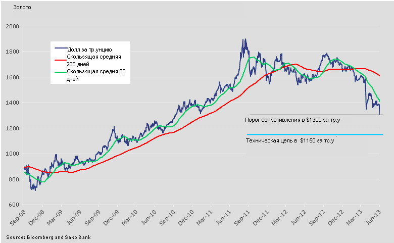 ФРС довела инвесторов до истерики