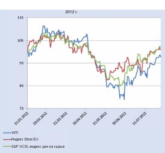 Нефть стала заложником финансовых спекулянтов
