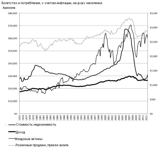"""Лекарство Бернанке: созданный ФРС """"эффект богатства"""" работает и скоро вылечит экономику США"""