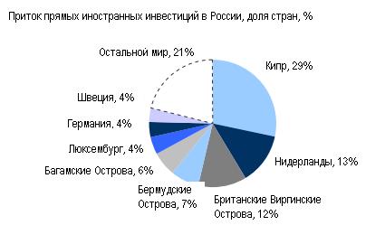 Morgan Stanley: Россия спасет Кипр - хочет она этого или нет