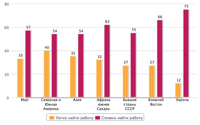 Gallup: американцы, европейцы и русские не верят, что смогут найти хорошую работу