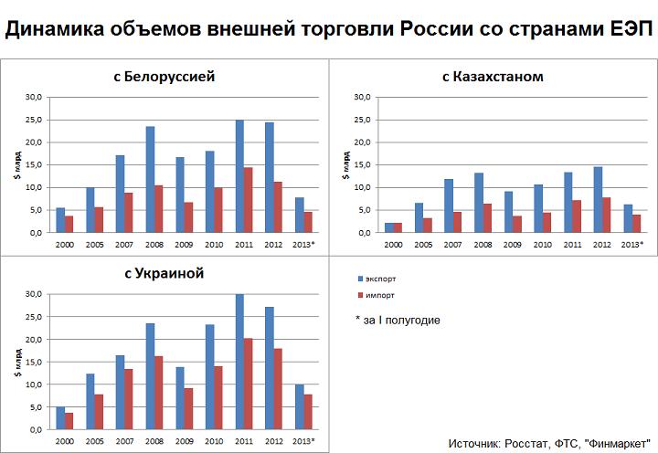 """Премьер РФ об ухудшении торговли с Украиной: """"Это не повод для того, чтобы на кого-то обижаться"""" - Цензор.НЕТ 1071"""