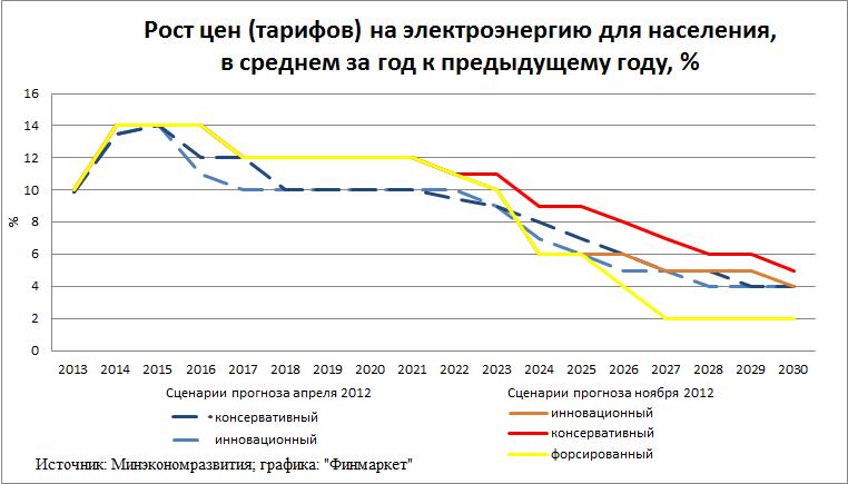 Изменение тарифов для населения с 1 января 2017 года так говорили