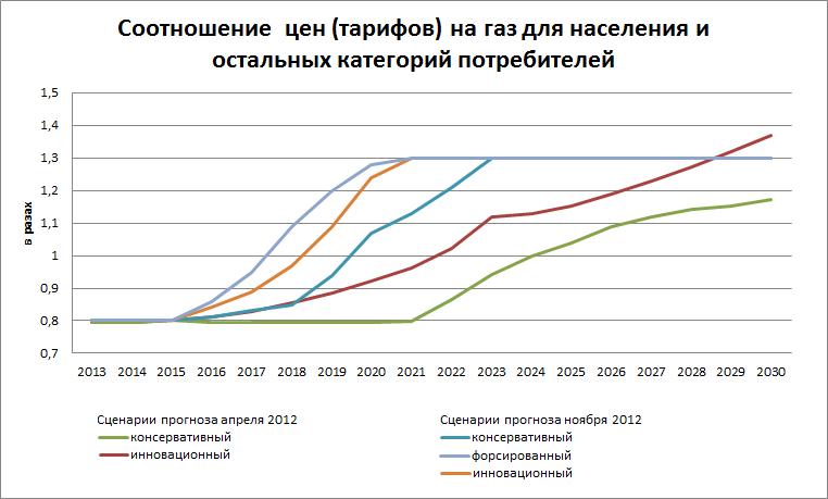 Прогноз цен на электроэнергию на 2018