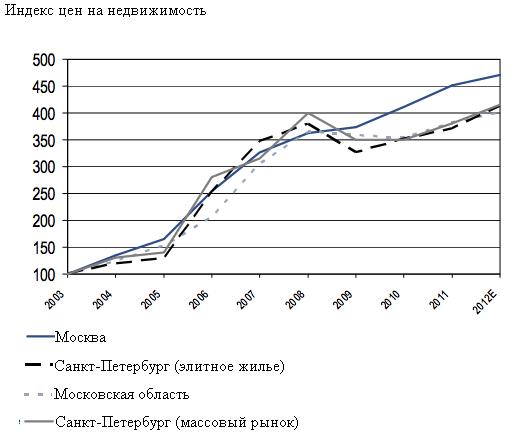 Рынок жилой недвижимости испании