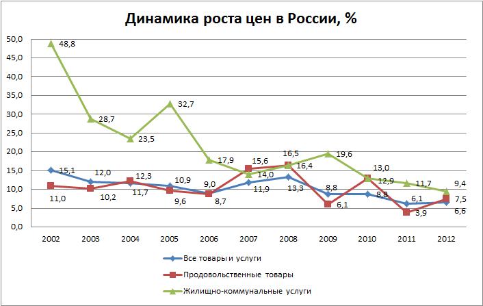 уровень инфляции в 2012 год в россии: