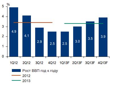 Bank of America: нехватка рабочей силы разгонит российскую экономику до 4%