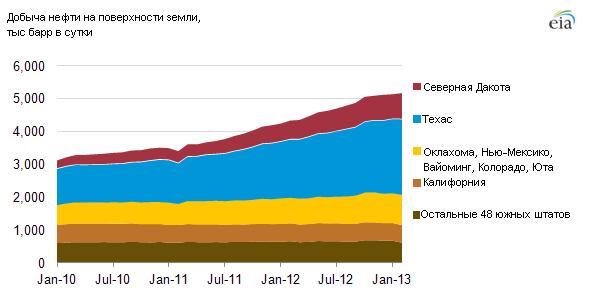 Юг США переживает нефтяной бум