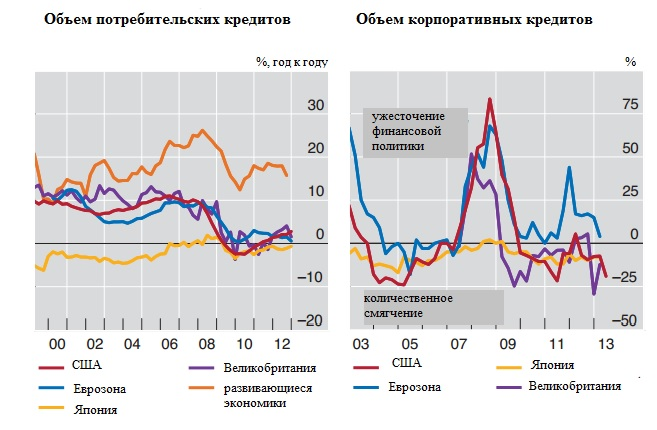 Покончить с кризисом: центробанки уже не могут, политики еще не хотят
