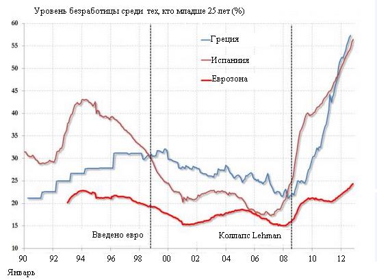 Революция и экономика: после резкой смены власти экономика начинает расти быстрее даже без демократизации