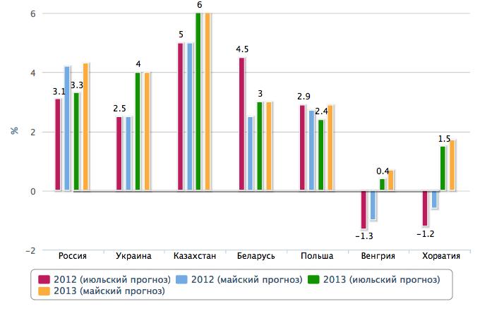 БРР значительно снизил прогноз по росту России