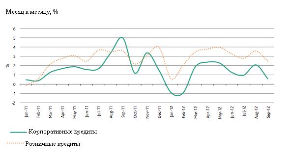 Moody's: российские банки ненадежны, слабы и полностью зависят от ЦБ