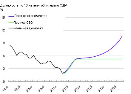 США пойдут по пути Греции и обрушат доллар