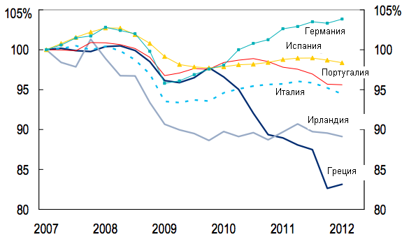 Греция покинет еврозону 1 января 2013 года - сценарий от Сiti
