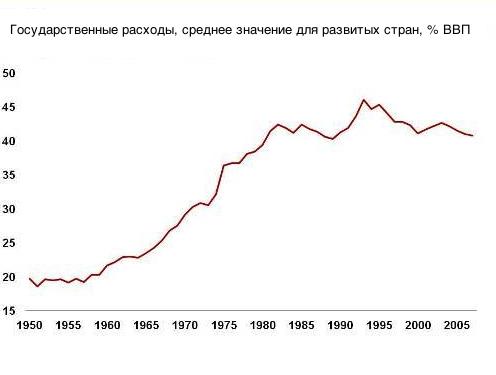 """Развивающиеся страны """"доросли"""" до 1968 года"""