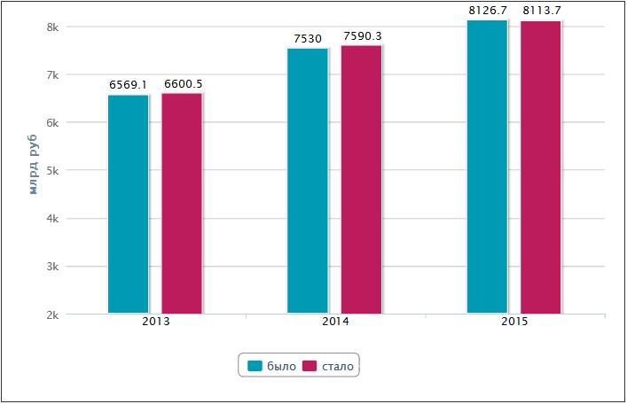 военная пенсия в 2013 году повышение: