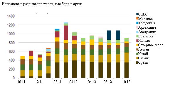 Citi: Россия и Канада скоро сойдутся в битве за Азию, а цена на нефть упадет