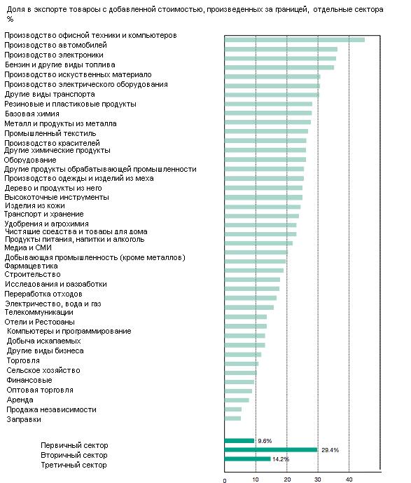 Конференция ООН по торговле: несколько десятков корпораций правят миром, и это хорошо
