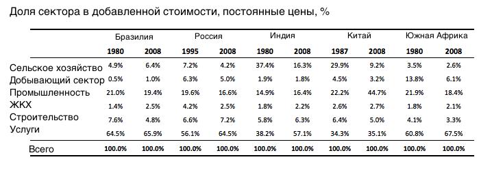 Россия отстала от коллег по БРИКС