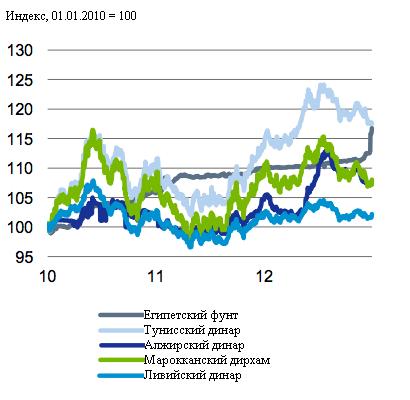 Deutsche Bank: Арабская весна не привела к экономическим успехам