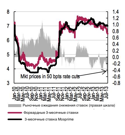 """Смягчились нестандартно: ЦБ начинает выдавать ликвидность под залог """"стратегических акций"""""""