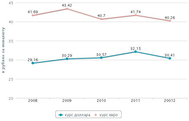 Рубль - самый сильный год за пятилетку