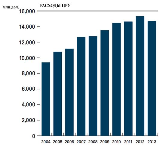 Сноуден: США потратили на разведку $500 миллиардов за 12 лет