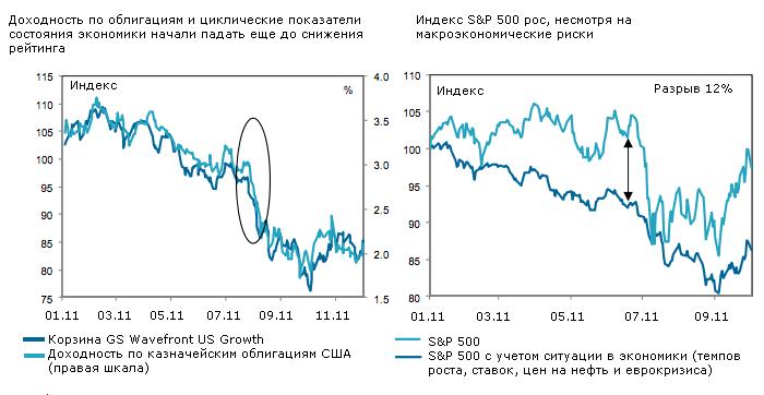 Рынки спокойно переживут новое снижение рейтинга США
