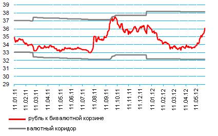 Курс валют в 2009 году