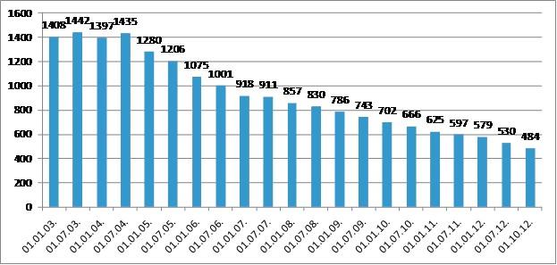 картинки количество страховых компаний в россии на 2015 год экспериментировали смесями