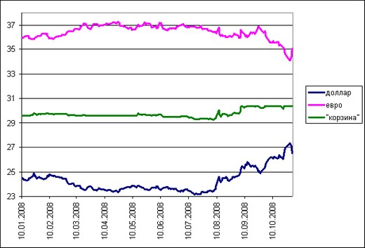 База курсов валют цб рф