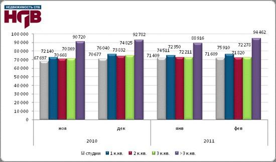 Курс доллара 2011 динамика