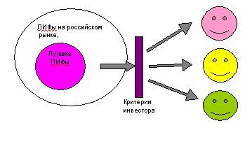 Пиф капиталъ