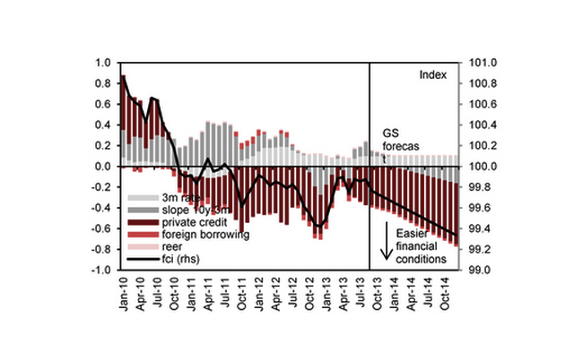 Goldman Sachs: рост ускорится только весной
