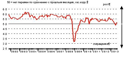 HSBC: экономика продолжит накапливать отрицательный разрыв выпуска